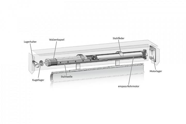 Rollladenmotor technischer Aufbau